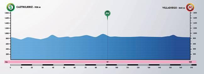 Etapa 2 de la Vuelta a Burgos.