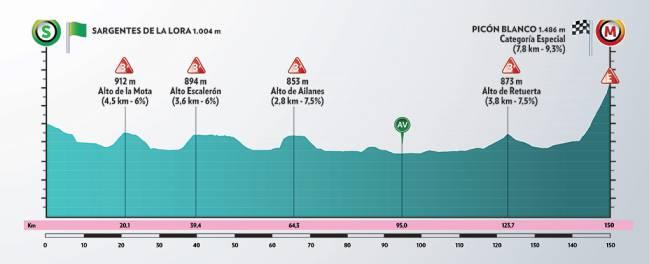 Etapa 3 de la Vuelta a Burgos.