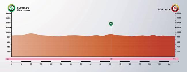 Etapa 4 de la Vuelta a Burgos.