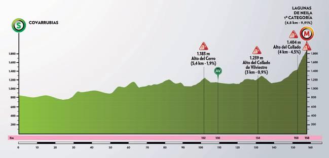 Etapa 5 de la Vuelta a Burgos.