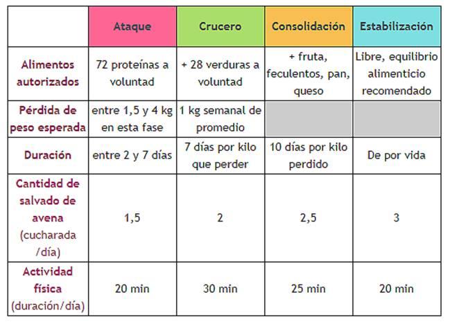 dieta proteinas para bajar peso