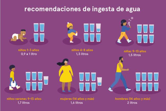 deshidratación, hidratación, síntomas. salud, agua
