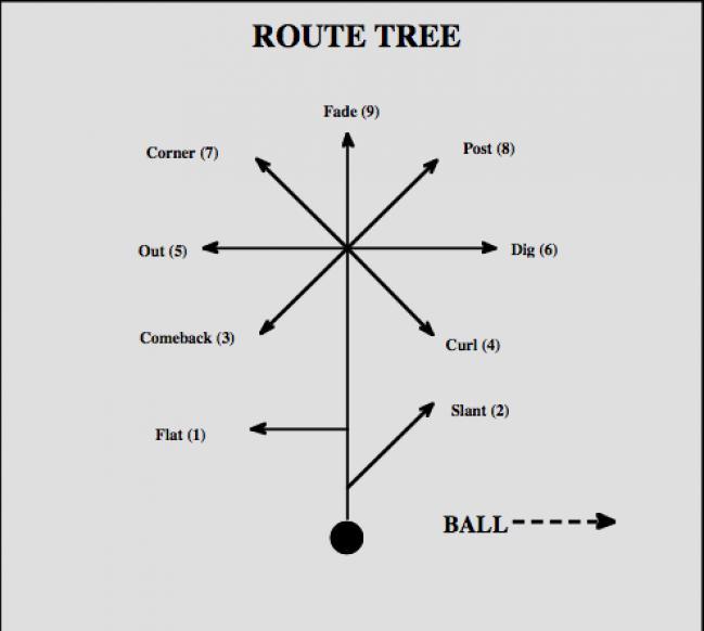 LECCIONES DE FOOTBALL  rutas y bloqueos de los receptores - AS.com f16d31a3ca5