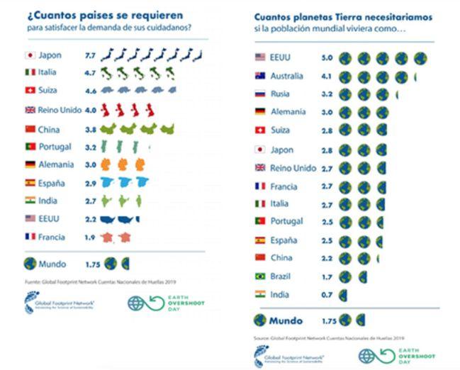 Día de la Sobrecapacidad 2021: la humanidad consume los recursos naturales anuales hoy, 29 de julio