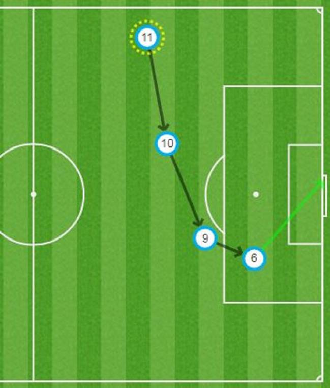 For those that didn't see the goal, it looked a bit like this...Neymar, Messi, Suárez...then Denis!