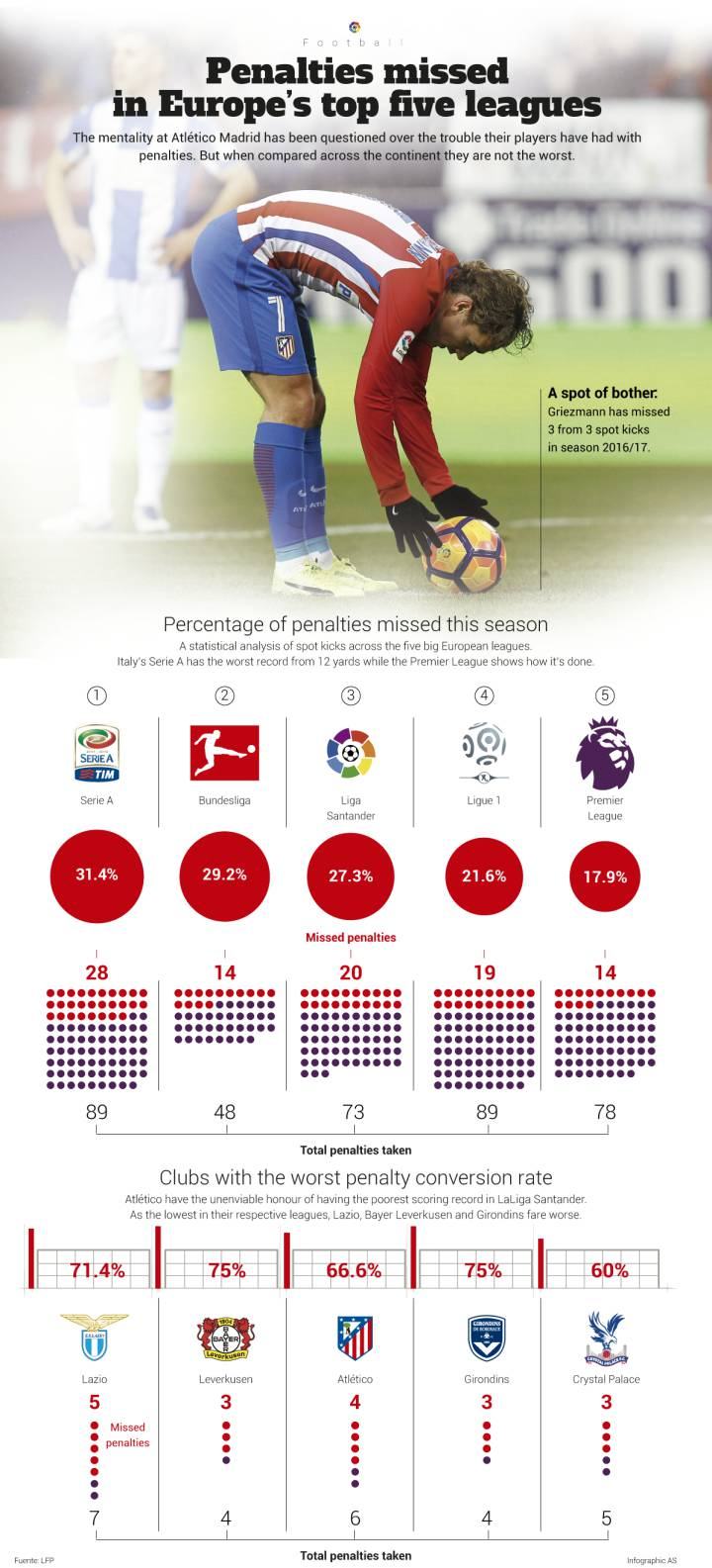 Infographic: Who are Europe's worst penalty takers?