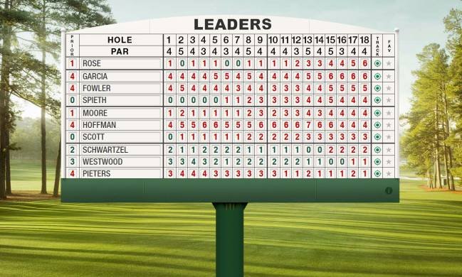 US Masters Augusta 2017 final day: leaderboard