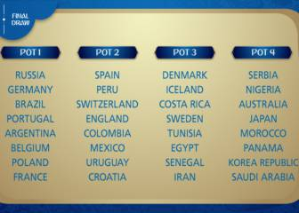 Russia 2018 WC pots confirmed ahead of December draw