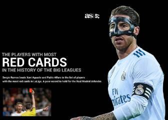 Ramos the player with most red cards in Europe's big leagues