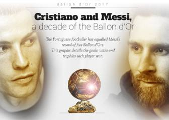 A decade of Ballon d'Ors: Comparing Messi and Ronaldo
