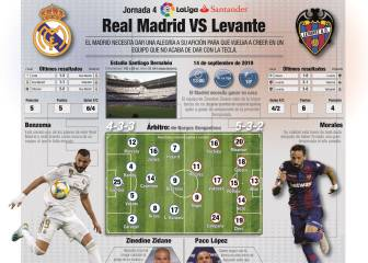 Real Madrid vs Levante: how and where to watch