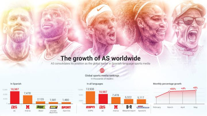 AS strengthens its position as the worldwide leader in Spanish-language sports media