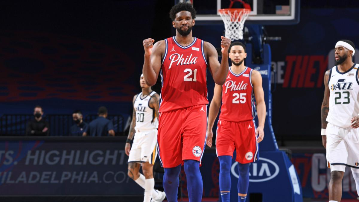NBA: Embiid leads 76ers past Jazz as Harden shines on Houston return
