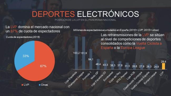 """Resultado de imagen de cifras de los esports en españa"""""""