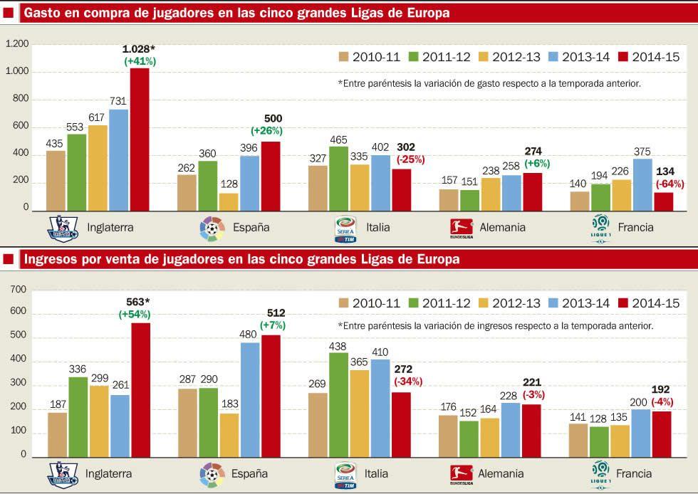 Madrid y Barça copan el 55% del gasto en fichajes - AS.com 182352ea22704
