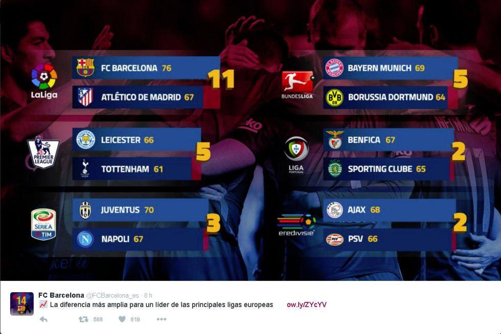 Barcelona El Barça se lía y no sabe cuántos puntos le saca al Atlético - AS.com