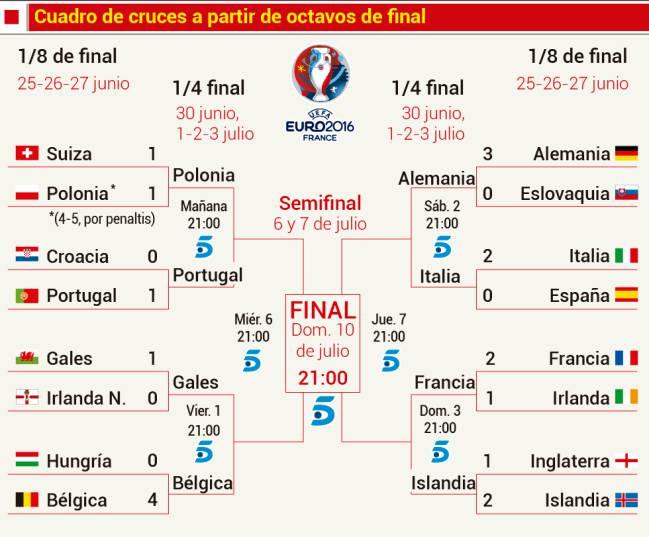 Cuartos de final de la Eurocopa 2016: Horarios, partidos y fechas ...