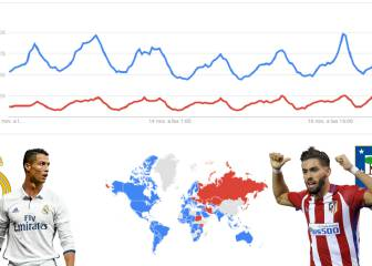 The Madrid derby divides the Google world