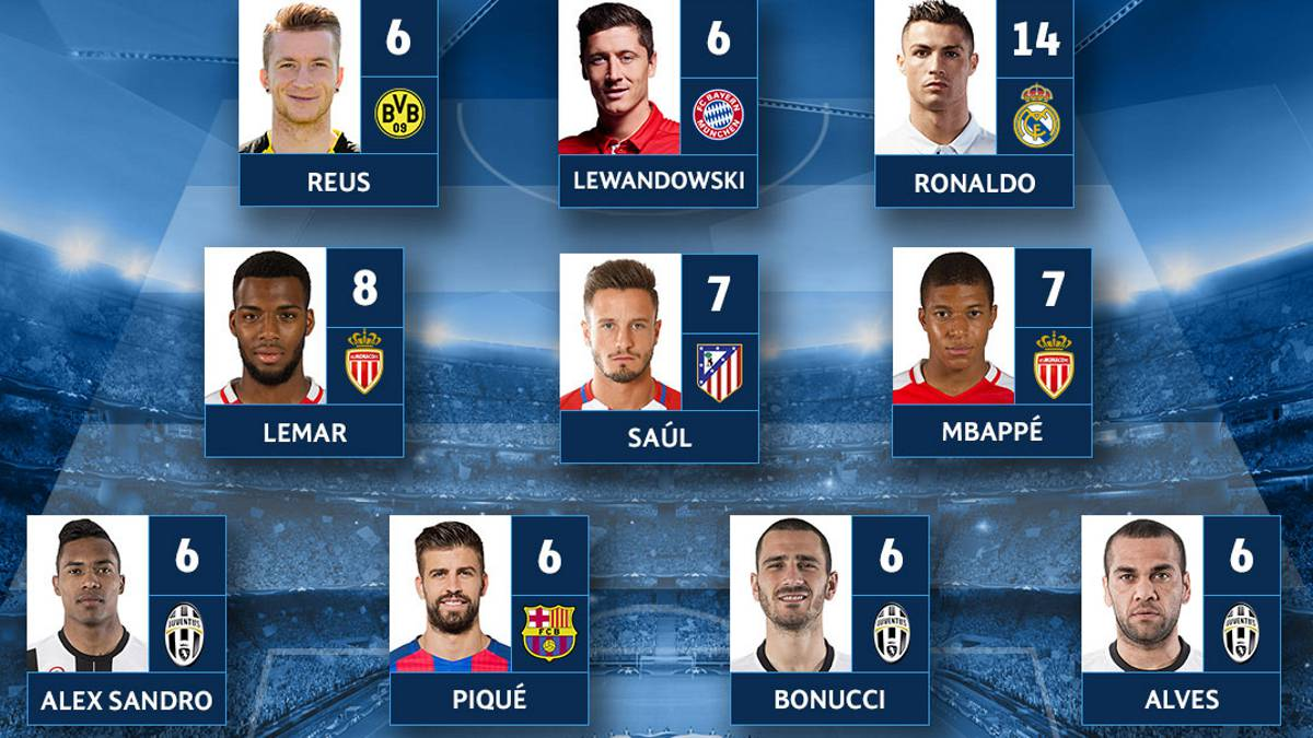 Ronaldo, Saúl and Piqué, in the team of the week for the Champions League