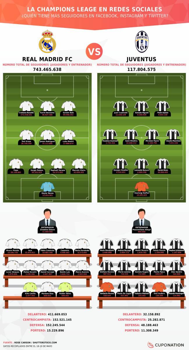 Los seguidores de los jugadores de Real Madrid y Juventus en las redes  sociales. 1ccc8d007feae
