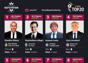 Zidane is the trainer with best reputation in Europe