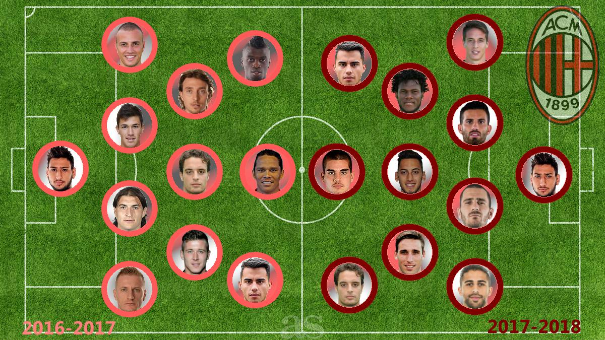 AC Milan revolution: 2017/18 vs 2016/17