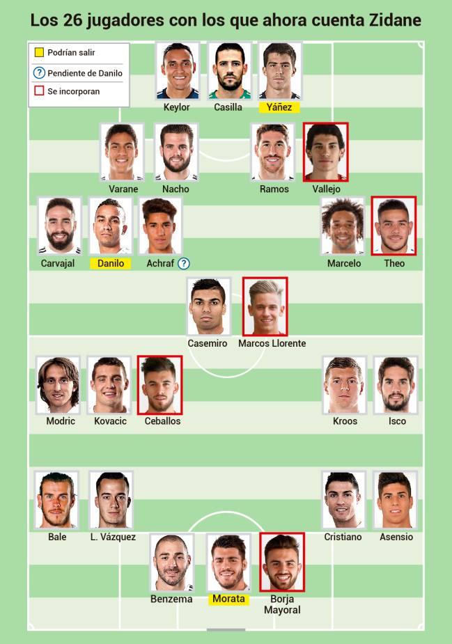 La actual plantilla del Real Madrid.
