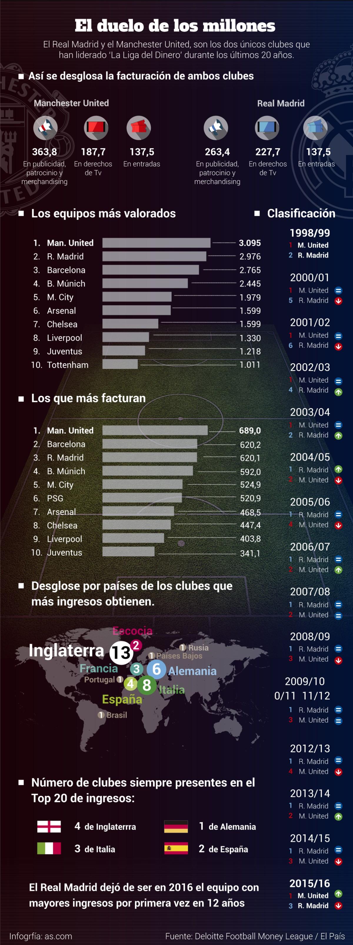 Duelo millonario: lo que ingresan el Madrid y el Manchester United