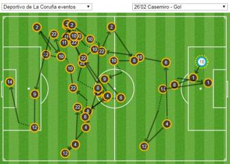 Madrid's 44 passes leads to Casemiro goal against Depor
