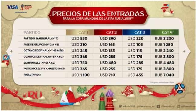 Ya se conocen los precios de todas las fases del Mundial 2018 - AS.com