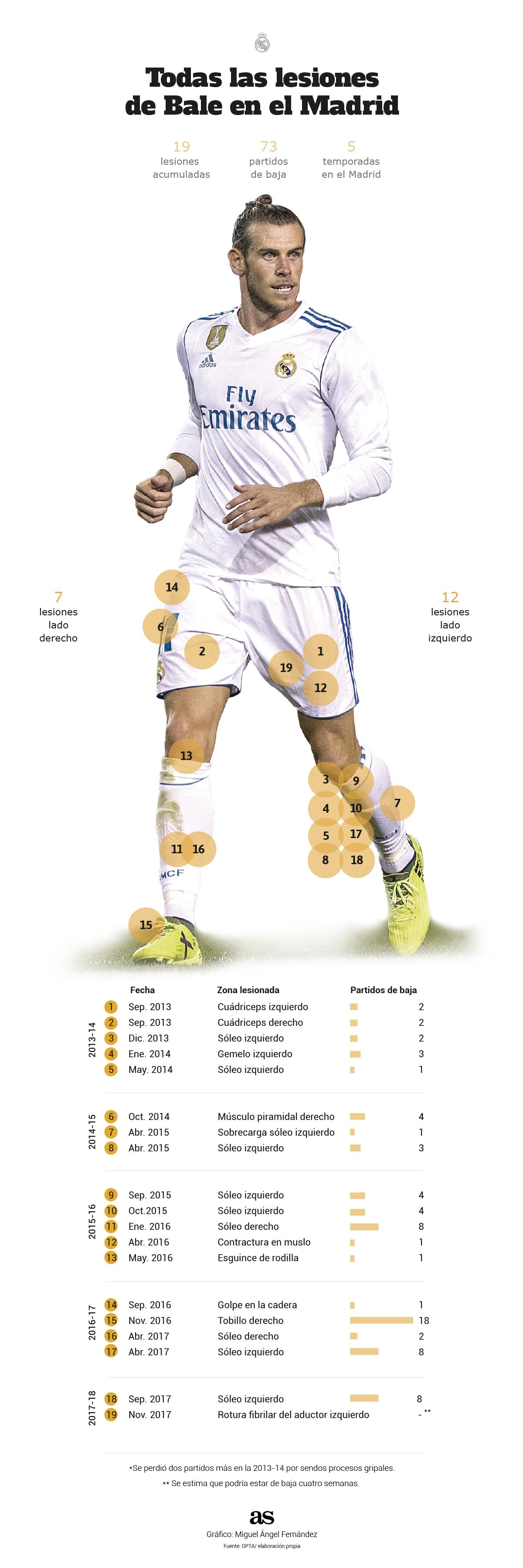 Las 19 lesiones y los 73 partidos de baja de Bale en el Madrid