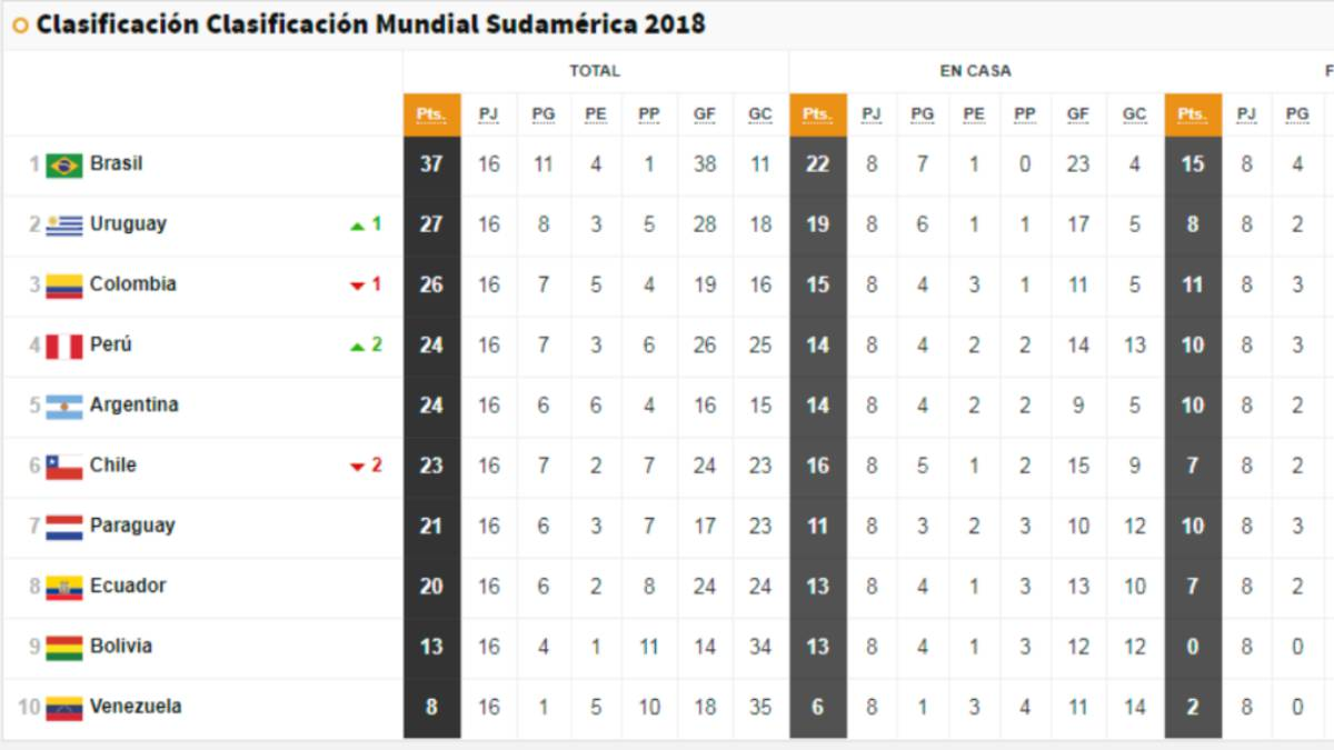 La tabla de posiciones de las Eliminatorias al Mundial 2018 - AS.com