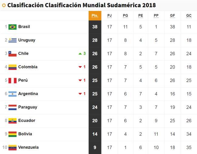 Clasificación Eliminatorias Mundial 2018 Sudamérica.