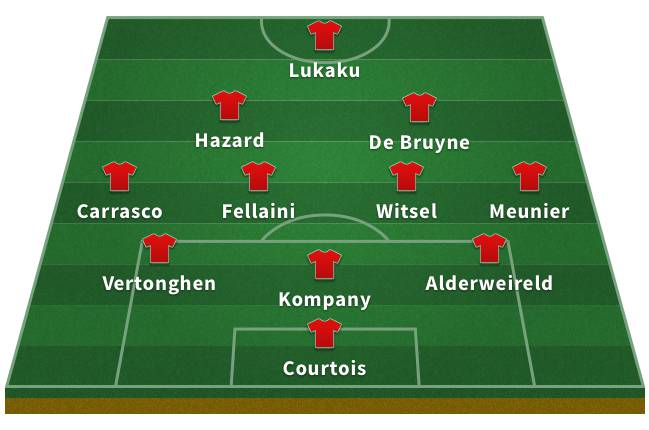 Probable Belgium XI for the 2018 World Cup