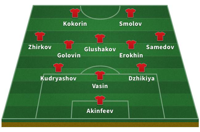 Probable Russia XI for the 2018 World Cup