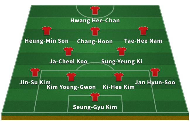 Probable South Korea XI for the 2018 World Cup