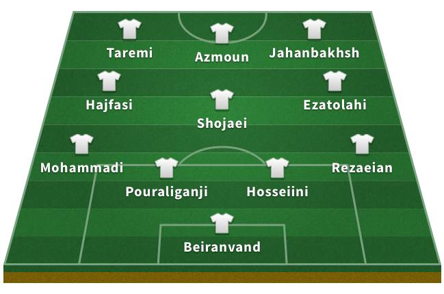 Probable Iran XI for the 2018 World Cup