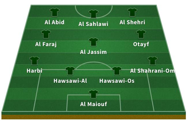 Probable Saudi Arabia XI for the 2018 World Cup