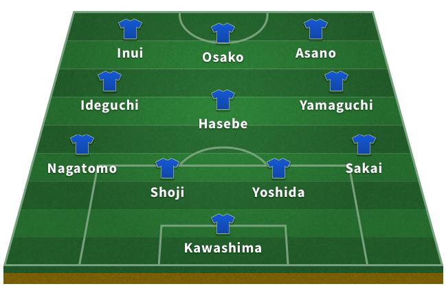 Probable Japan XI for the 2018 World Cup