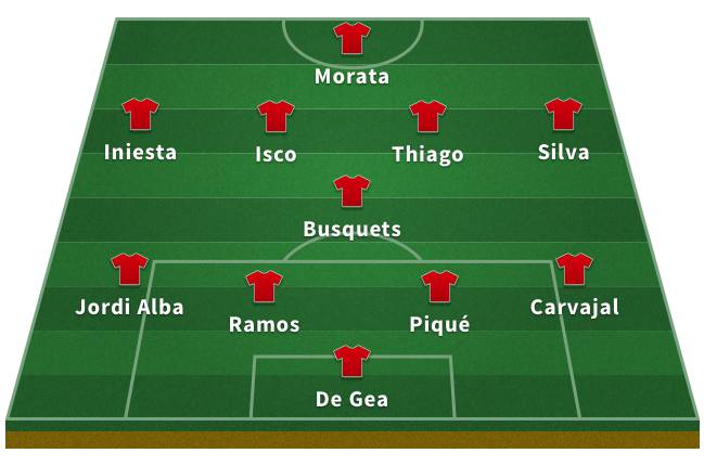 Probable Spain XI for the 2018 World Cup