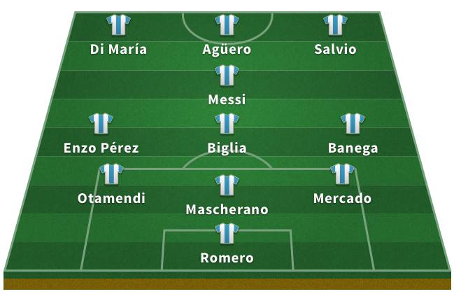 Probable Argentina XI for the 2018 World Cup