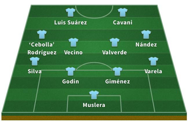 Probable Uruguay XI for the 2018 World Cup