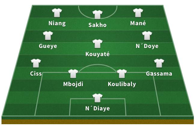 Probable Senegal XI for the 2018 World Cup