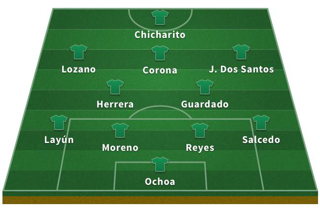 Probable Mexico XI for the 2018 World Cup