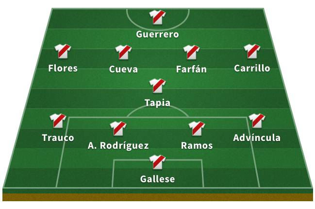 Probable Peru XI for the 2018 World Cup