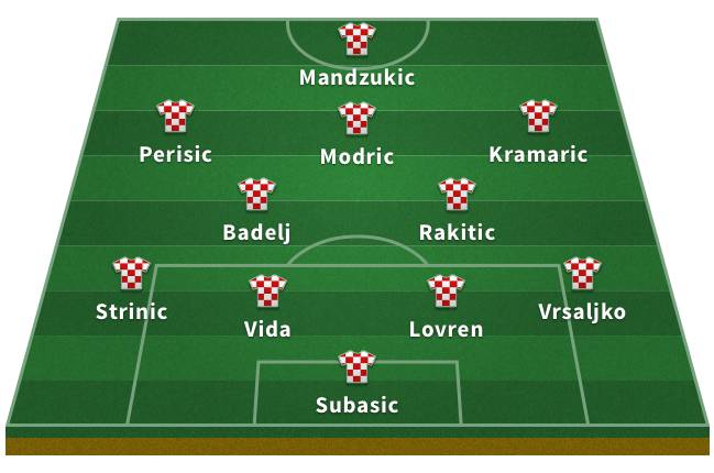 Probable Croatia XI for the 2018 World Cup