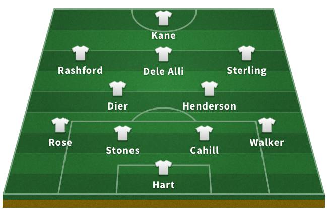 Probable England XI for the 2018 World Cup