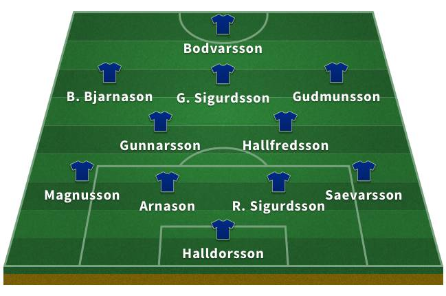 Probable Iceland XI for the 2018 World Cup