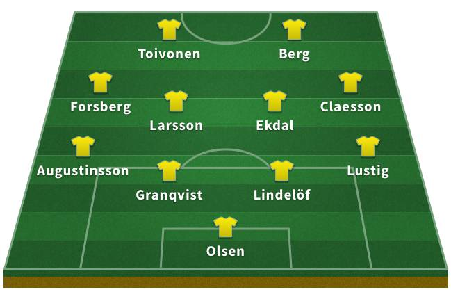 Probable Sweden XI for the 2018 World Cup
