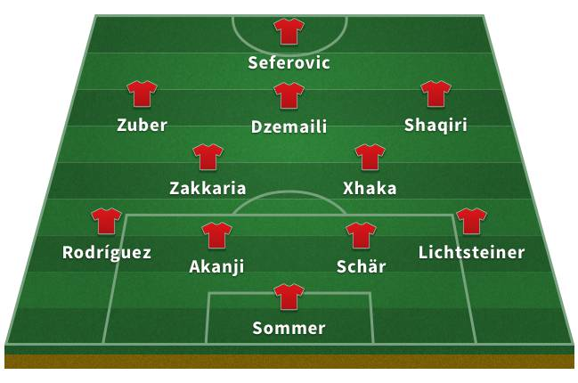 Probable Switzerland XI for the 2018 World Cup